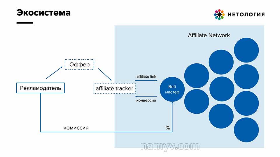 Как работает CPA-сеть